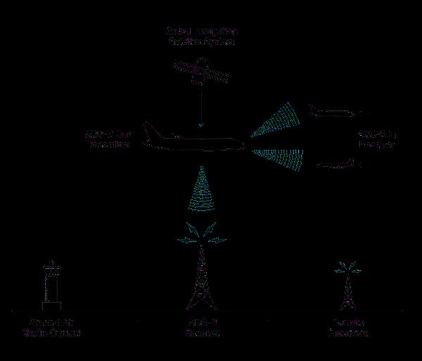 ADS-B Broadcast System